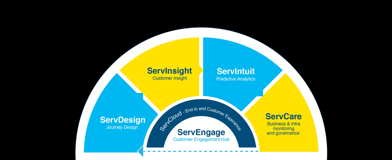 Building blocks of customer engagement hub