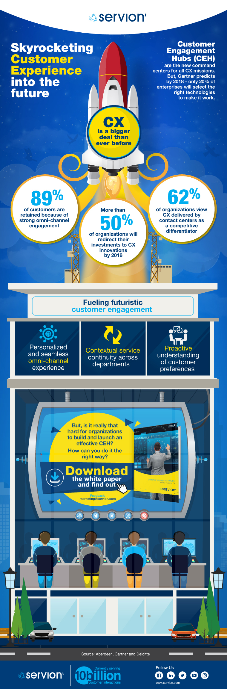 Customer engagement hub inforgraphic