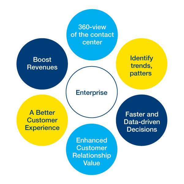 Benefits from Analytics for the Enterprise