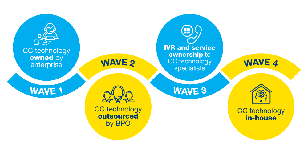 four waves of contact center technology