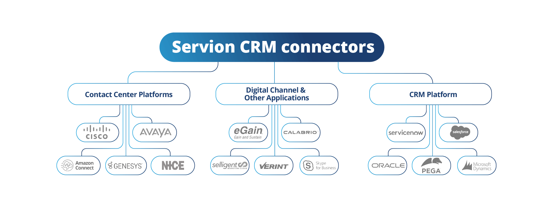 CRM Connectors for leading Contact Center Platforms and CRMS